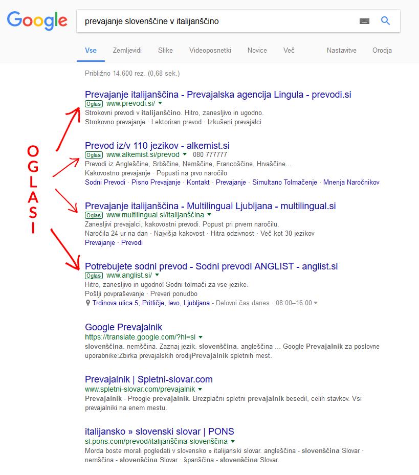 Google oglaševanje v iskalnem omrežju